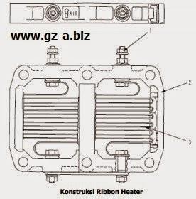 Konstruksi Ribbon Heater
