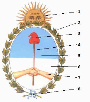 El Escudo Nacional  Sus Partes