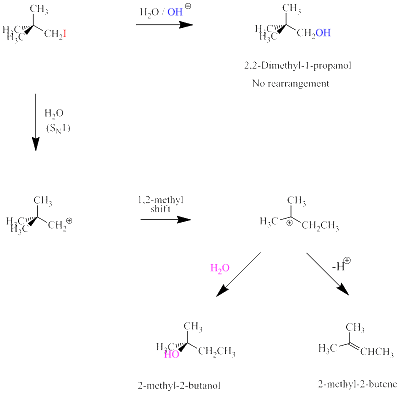 Fig. 4: Reaction of a primary RI (where R = C(CH3)3CH2-) with different nucleophiles. When H2O is used as nucleophile the reaction products are an alcohol (2-methyl-2-butanol) and an alkene (2-methyl-2-butene) that show carbon rearrangement. When a strong nucleophile is used such as OH- the corresponding alcohol is formed and there is no rearrangement.