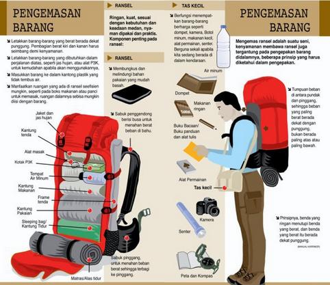 Daftar peralatan mendaki gunung