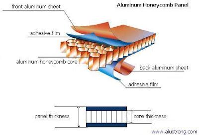 cấu tạo tấm nhôm tổ ong