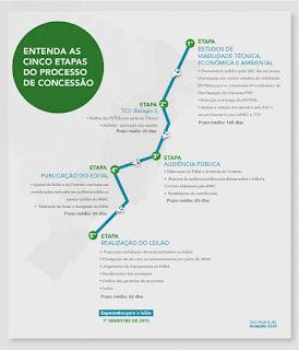 Etapas das concessões dos aeroportos do Brasil