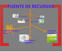 MAPA DE FUENTE DE RECURSOS