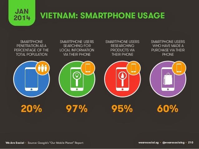 Vietnam smartphone usage 2014, vietnam smartphone, smartphone, vietnam data 2014
