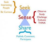 Rational Thinking - Motivational Blog