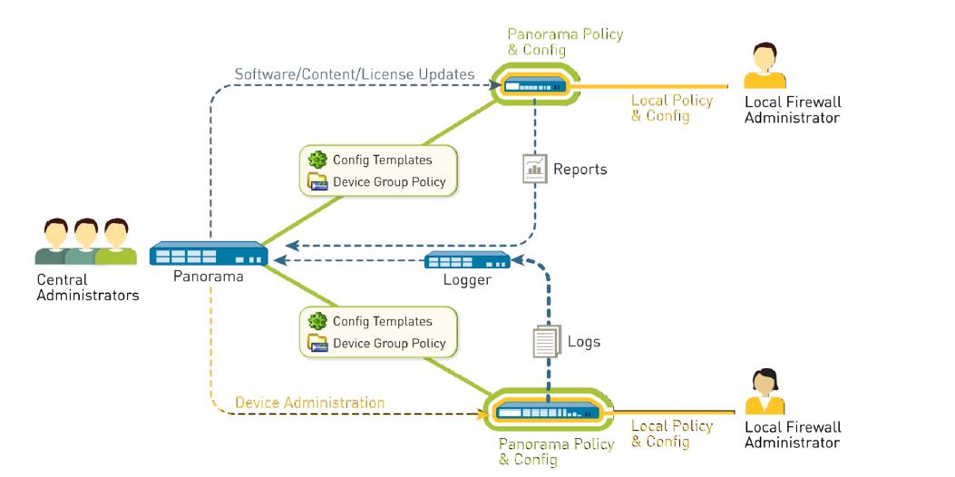 CNSE 5.1 Study Guide Palo Alto Networks Education Services ...