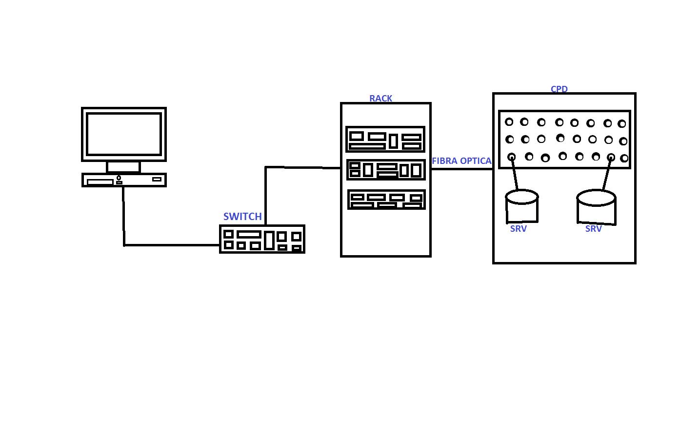 informatica 4t eso  diagrama de red de la florida