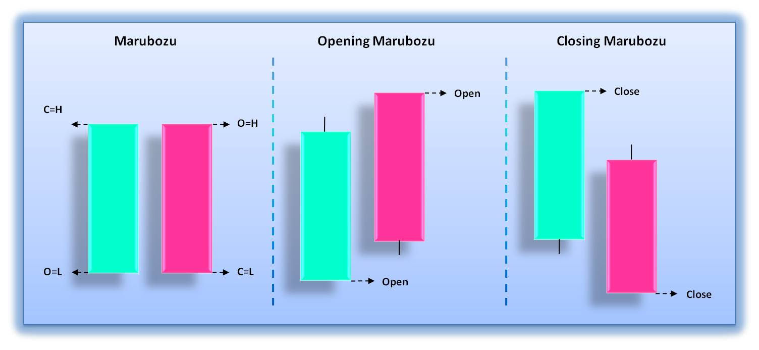 How to Make a Trading Strategy With Candlestick Marubozu ...