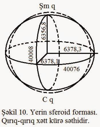 Yer sferoid kimi