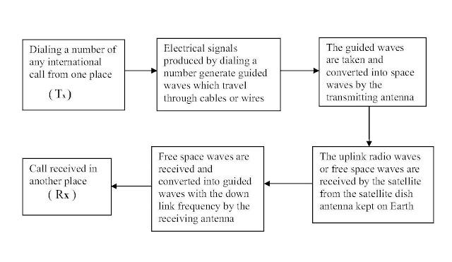 Block diagram of mobile | mobile blocker Whitehorse