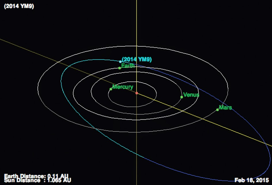 http://sciencythoughts.blogspot.co.uk/2015/02/asteroid-2014-ym9-passes-earth.html