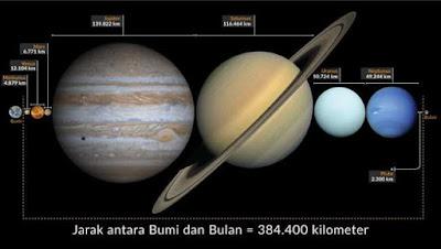 jarak bumi dengan bulan