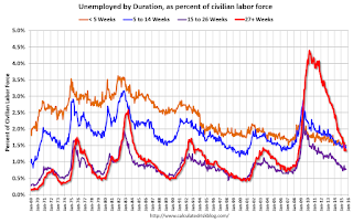 Unemployment Duration