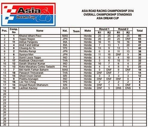 Hasil Klasemen ARRC Asia Dream Cup Sentul Indonesia 2014