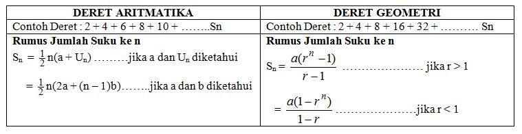 Matematika Kita Materi Matematika Kelas Xi Bab 3 Barisan Dan Deret