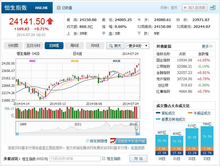 中国株コバンザメ投資 香港ハンセン指数20140724