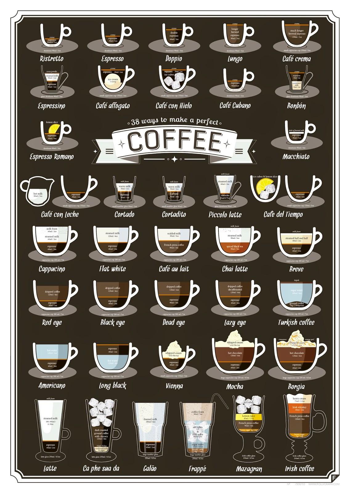 38 Maneras de Hacer Cafe