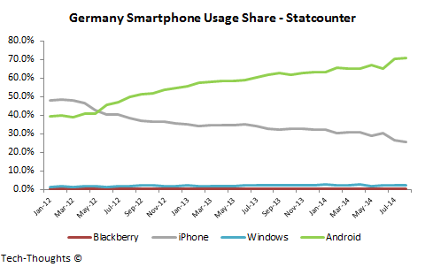 Germany Smartphone Usage Share
