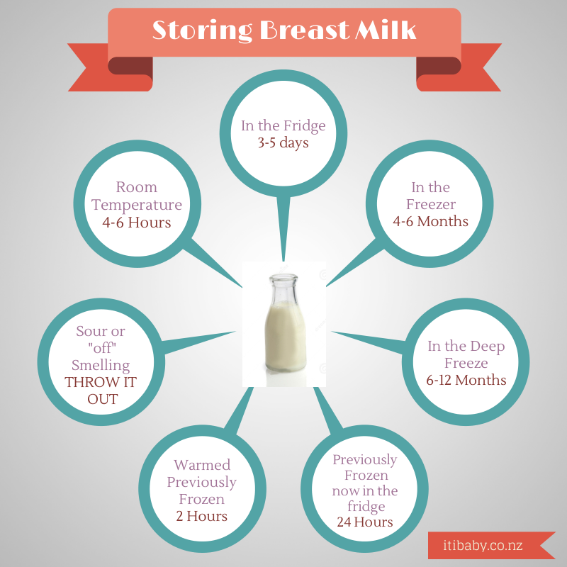 Iti Baby : Storing Breastmilk