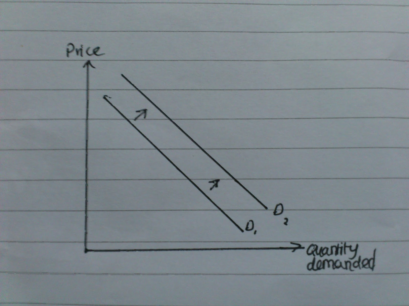 World Of Econs Theory Of Demand