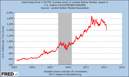 Chart price of gold 10 years selling bitcoins in canada