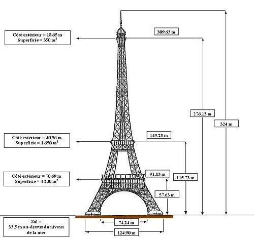 Illuminati Signification bbb: la tour eiffel