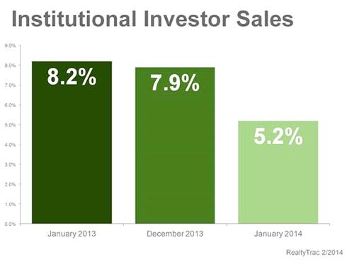 Investor Sales