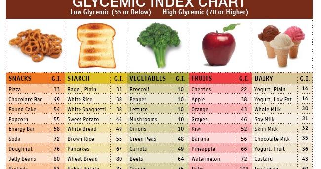 Que es el indice gluc mico de un alimento nutricion y bienestar - Alimentos bajos en glucosa ...