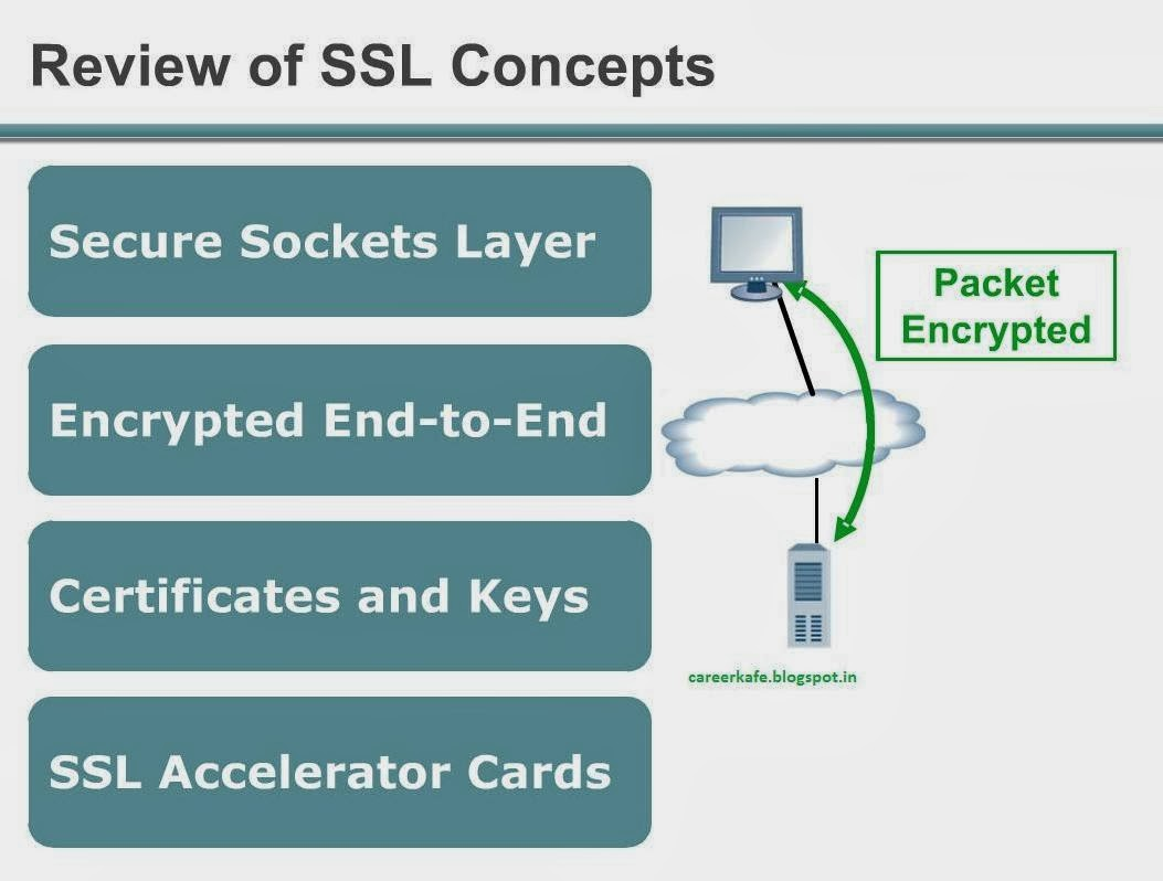 Study material explaining ssl on f5 big ip ltm load balancer encrypting and decrypting ssl traffic has a significant impact on server performance tests have shown that packet processing time can increase 20 to 30 1betcityfo Images