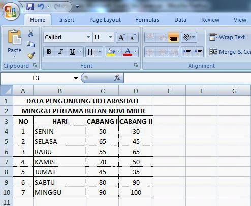 Microsoft excel membuat data statistika diagram hello world gambar 1 tabel penjualan ccuart Gallery