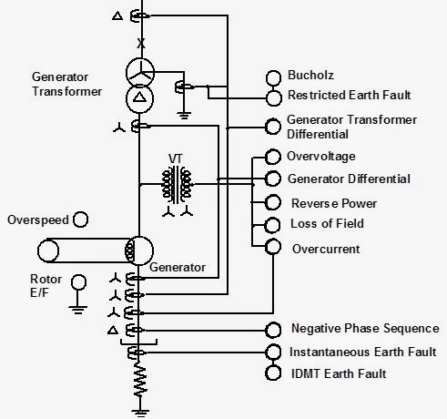 protection of the generator analysis Load analysis, verify that the aggregate capacity of these generators is sufficient   a generator shall be protected by an individual, air, and trip-free circuit breaker.