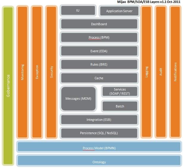 Mijao blog como desarrollar un blueprint de arquitectura de software como desarrollar un blueprint de arquitectura de software malvernweather Image collections