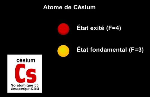 D'où viennent les cycles temporels ? fct_horloge_etat_atomes_