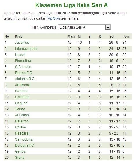 Klasemen Sementara Serie A Liga Italia Matchdays 11 November 2012