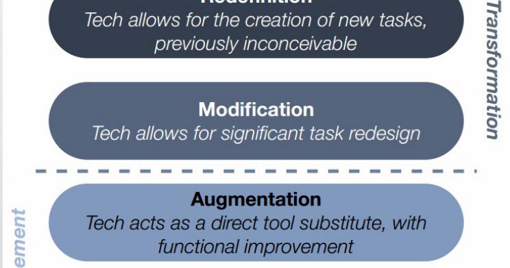 SAMR Model Explained Through Examples