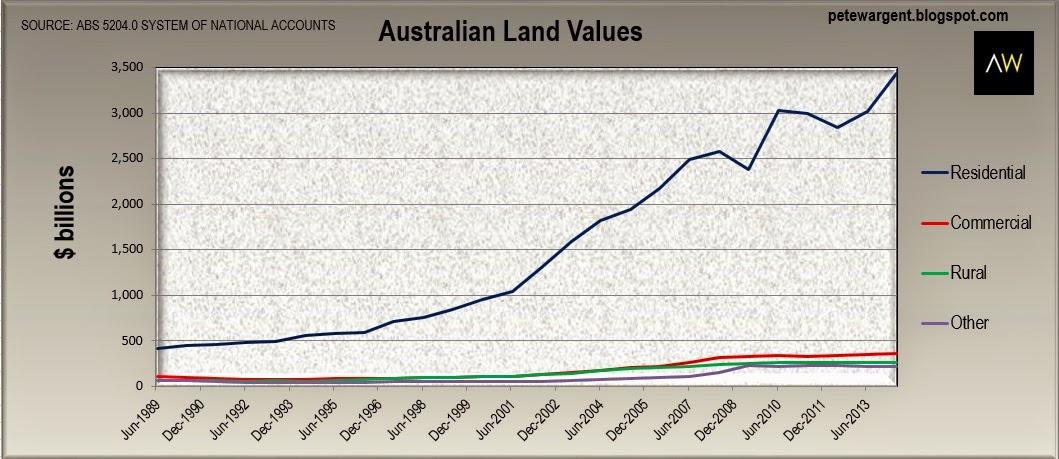 Australian land values