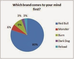 red bull brand management One brand that has mastered social marketing early on is red bull 4 things   the student brand managers are responsible for: driving the.