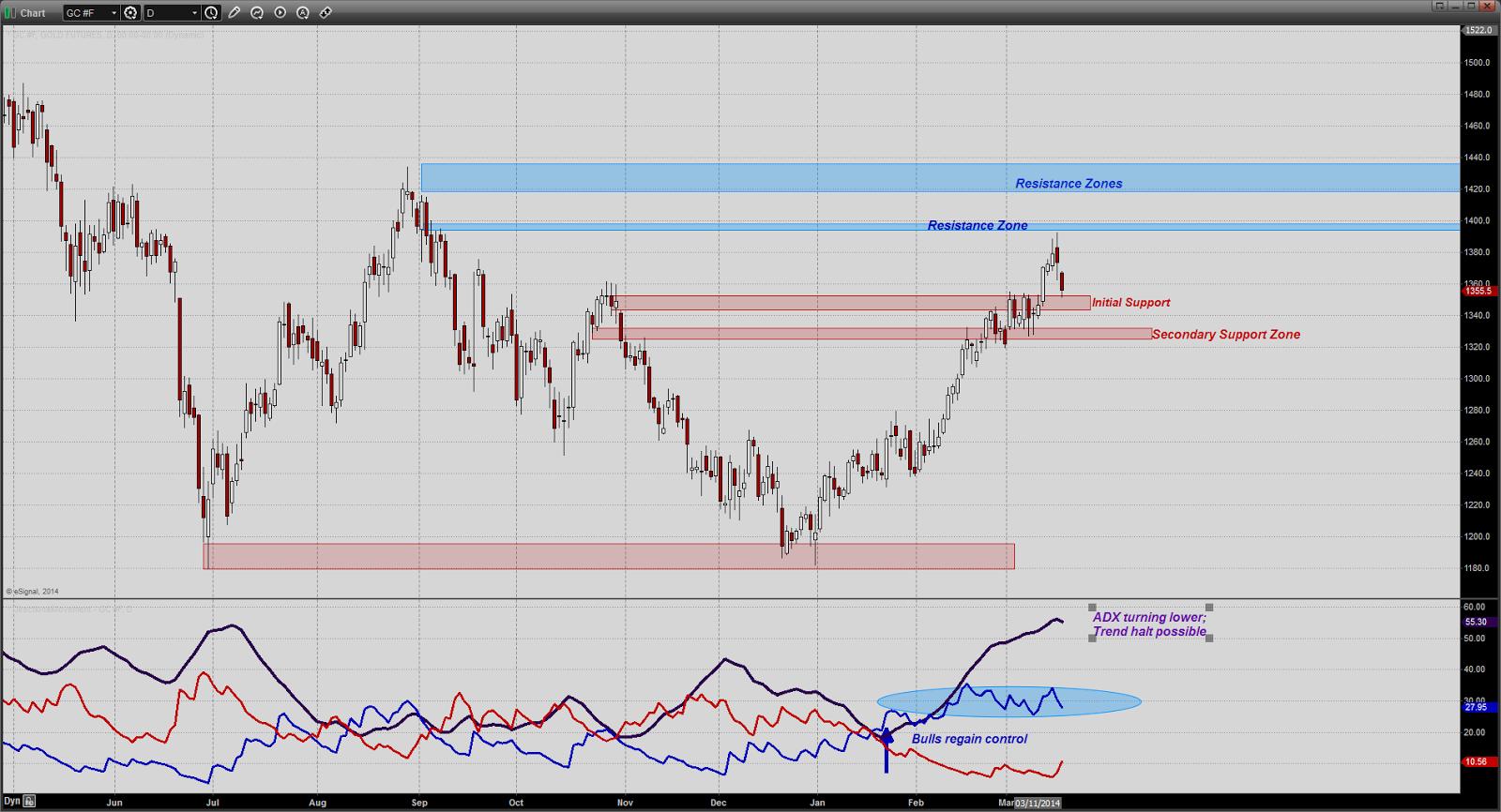 prix de l'or, de l'argent et des minières / suivi quotidien en clôture - Page 11 Chart20140318130239