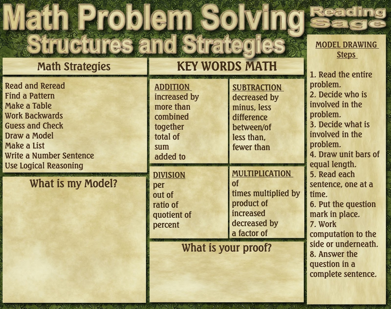 math problem solving strategies Problem-solving strategies: research findings from mathematics olympiads cheung pak-hong department of curriculum studies the university of hong kong.