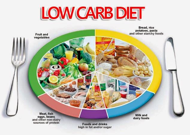 Ăn kiêng low carb đúng cách