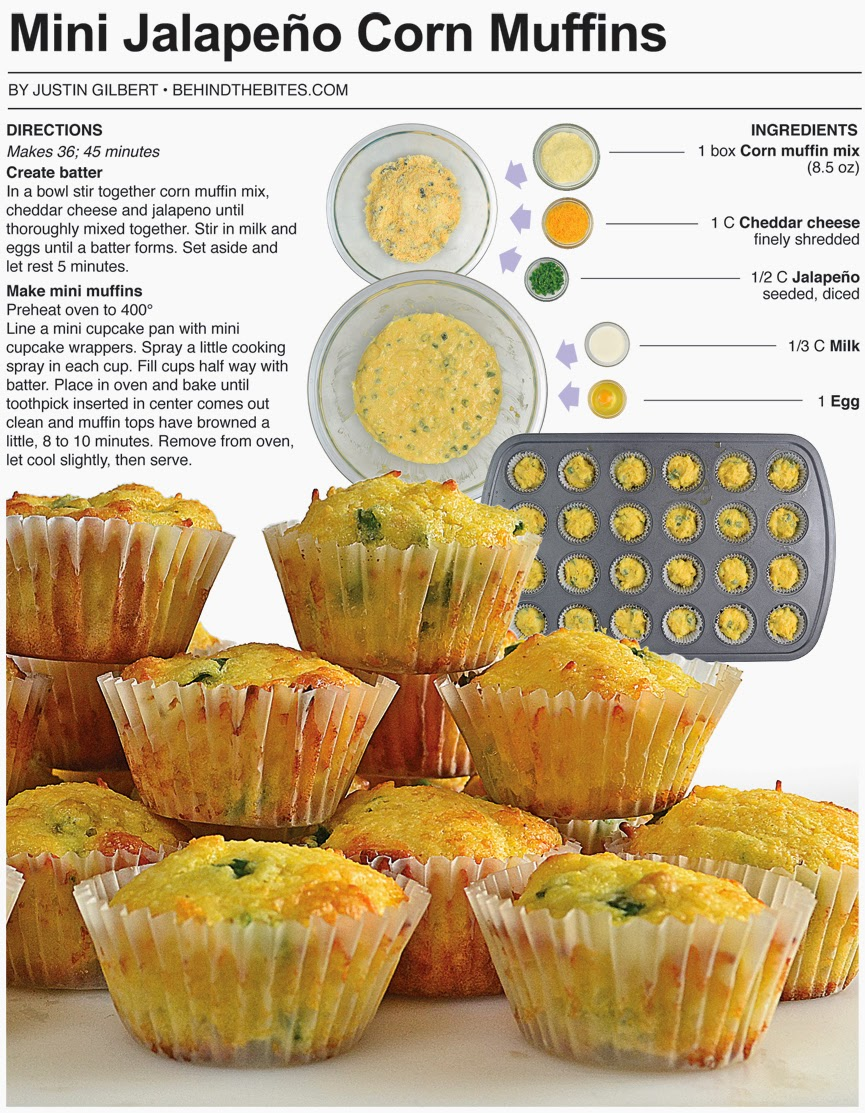 Behind the Bites: Mini Jalapeño Corn Muffins