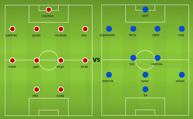 Possible Lineups: Atletico Madrid vs Chelsea