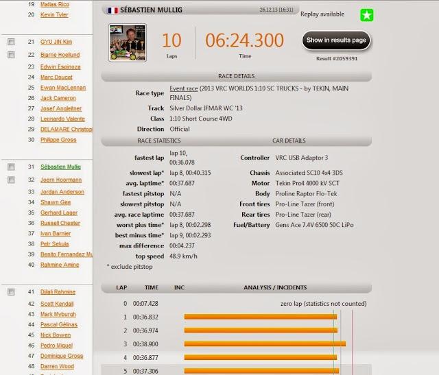 Championnats du monde TT 1/10 electronique Fianle