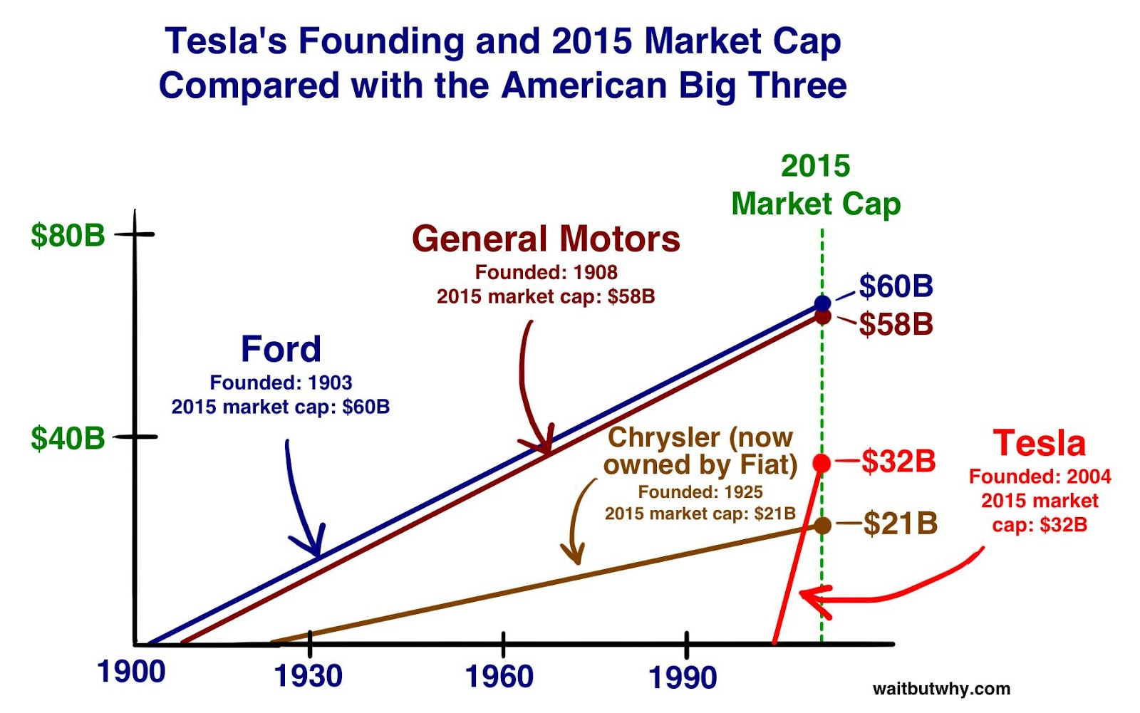 Tesla Car Companies Greatest Accomplishments