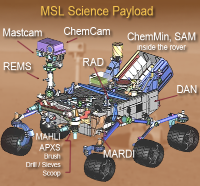 Mars Science Laboratory (MSL) Curiosity. Science Payload: The rover carries a complete geological lab for analysis of samples on location. NASA + JPL + Ren@rt, 2011.