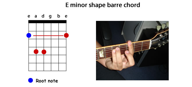 The Noob Guitarist: How To Play Guitar: Barre Chords (NG07)