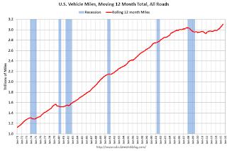 Vehicle Miles