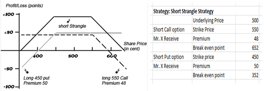 Options strangle strategy short