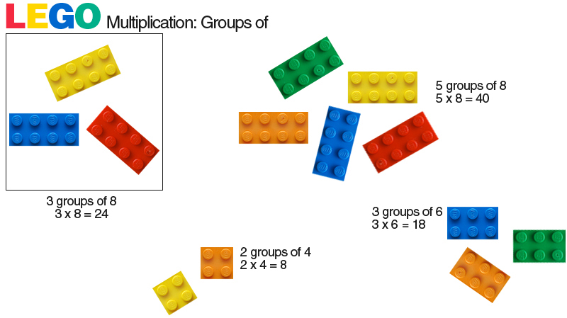 E is for Explore!: Lego Multiplication: Groups of and Arrays