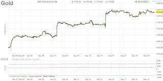 Часовой график золота